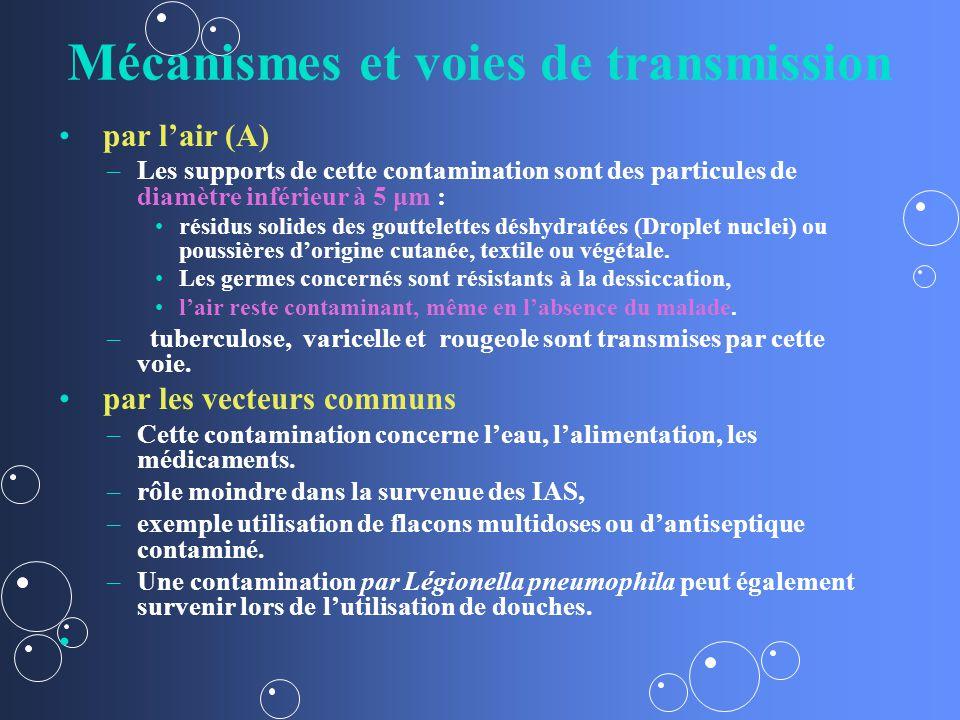 Mécanismes et voies de transmission