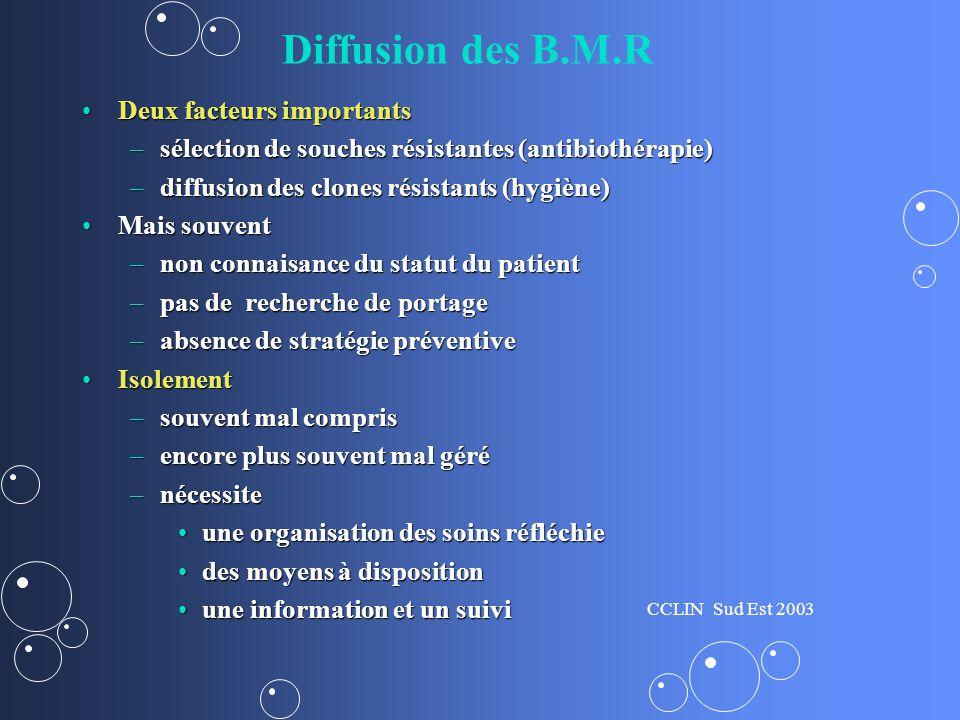 Diffusion des B.M.R Deux facteurs importants