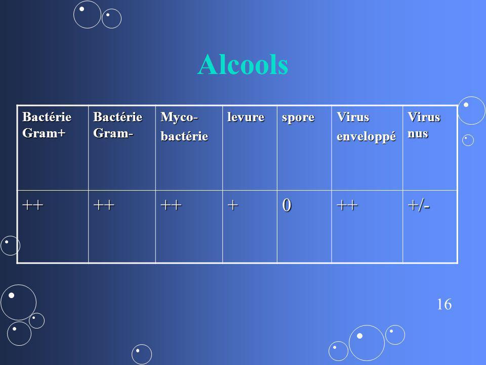 Alcools ++ + +/- Bactérie Gram+ Bactérie Gram- Myco- bactérie levure