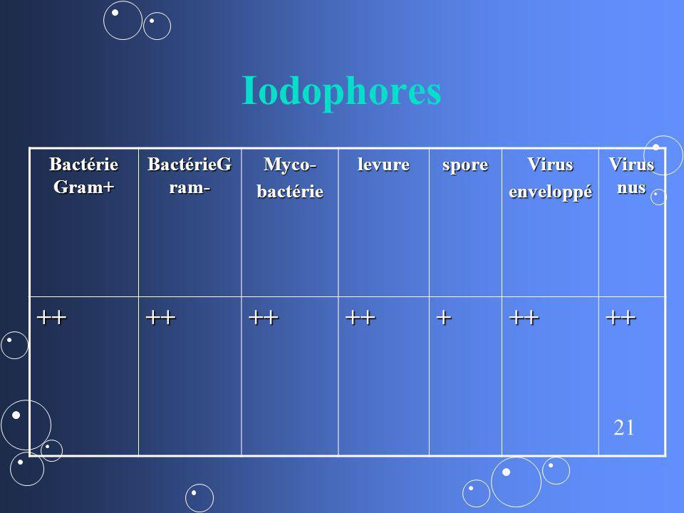 Iodophores ++ + Bactérie Gram+ BactérieGram- Myco- bactérie levure