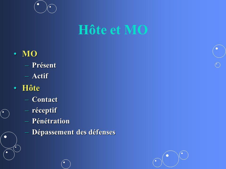 Hôte et MO MO Hôte Présent Actif Contact réceptif Pénétration