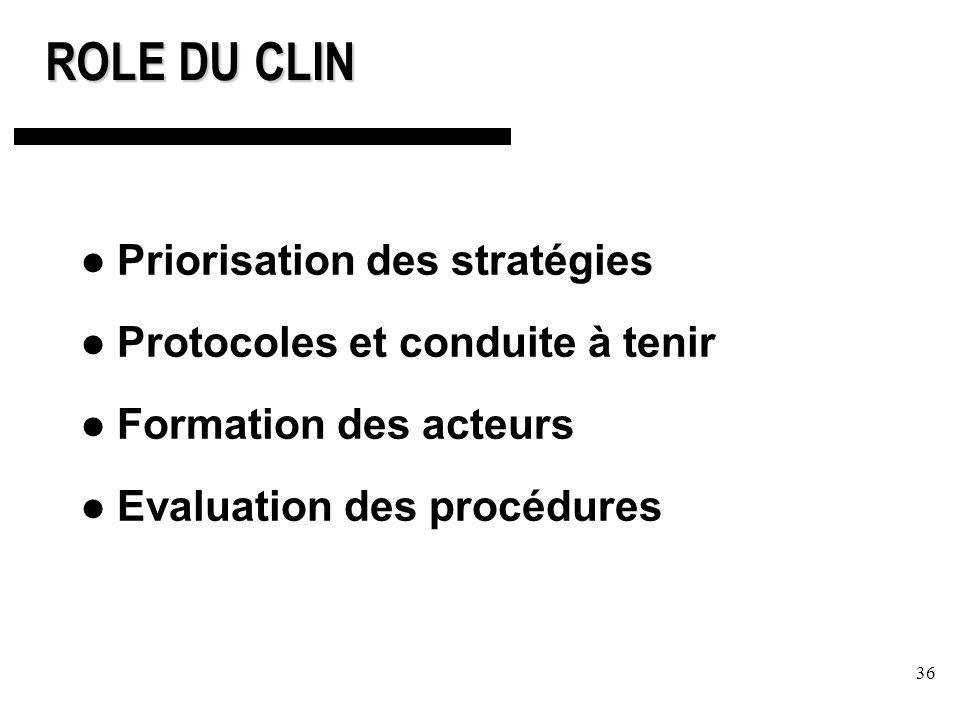 ROLE DU CLIN Priorisation des stratégies