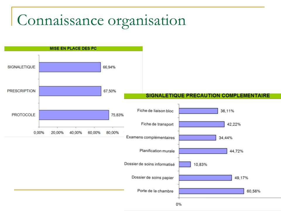 Connaissance organisation