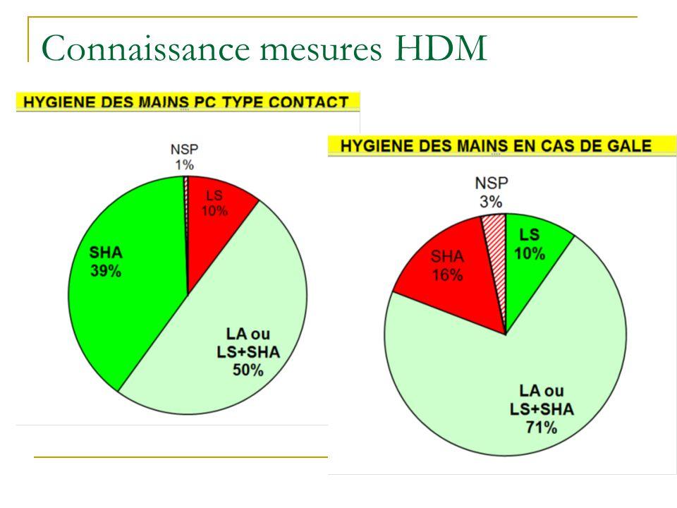 Connaissance mesures HDM