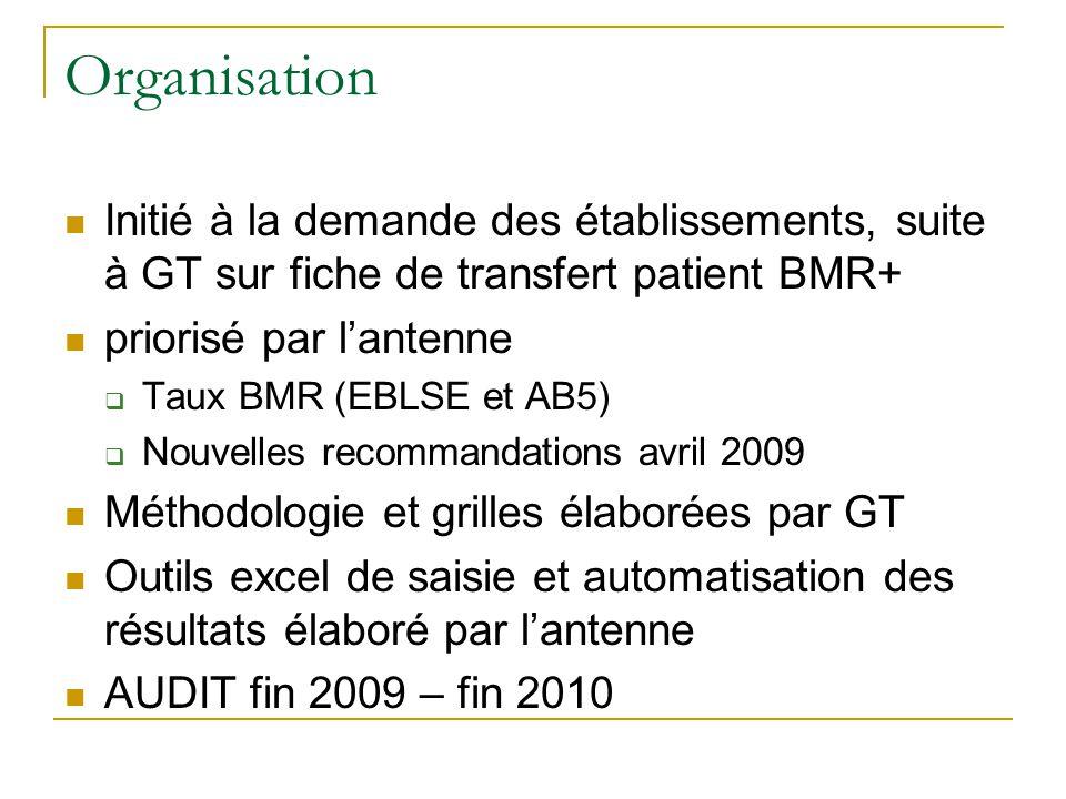 Organisation Initié à la demande des établissements, suite à GT sur fiche de transfert patient BMR+