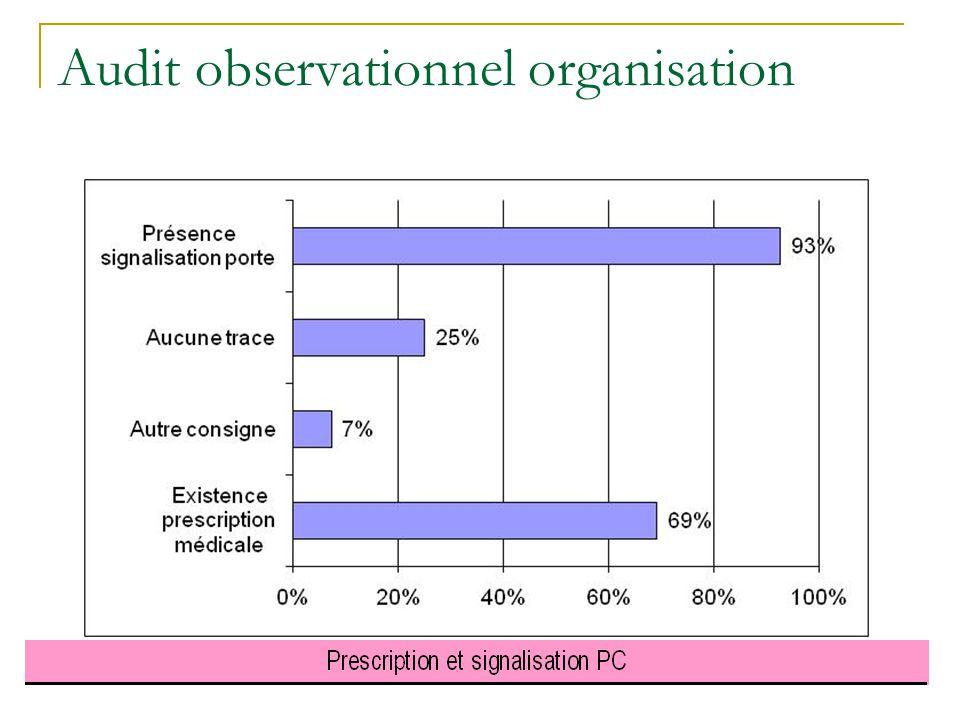 Audit observationnel organisation