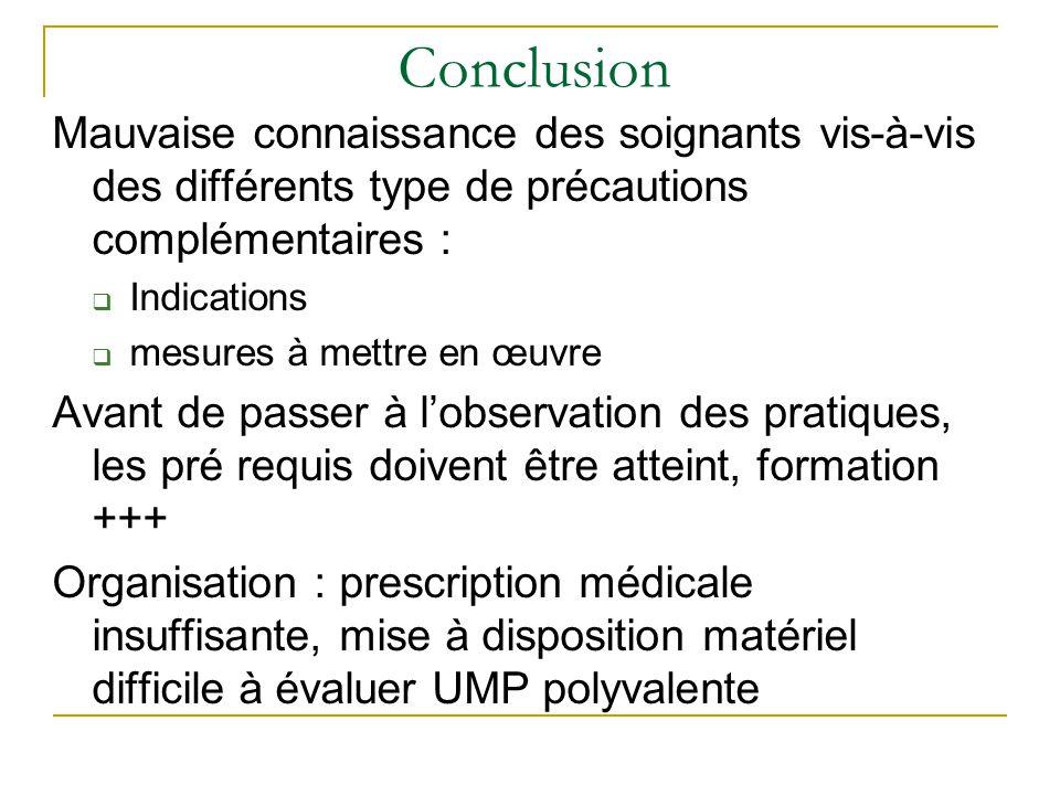 Conclusion Mauvaise connaissance des soignants vis-à-vis des différents type de précautions complémentaires :