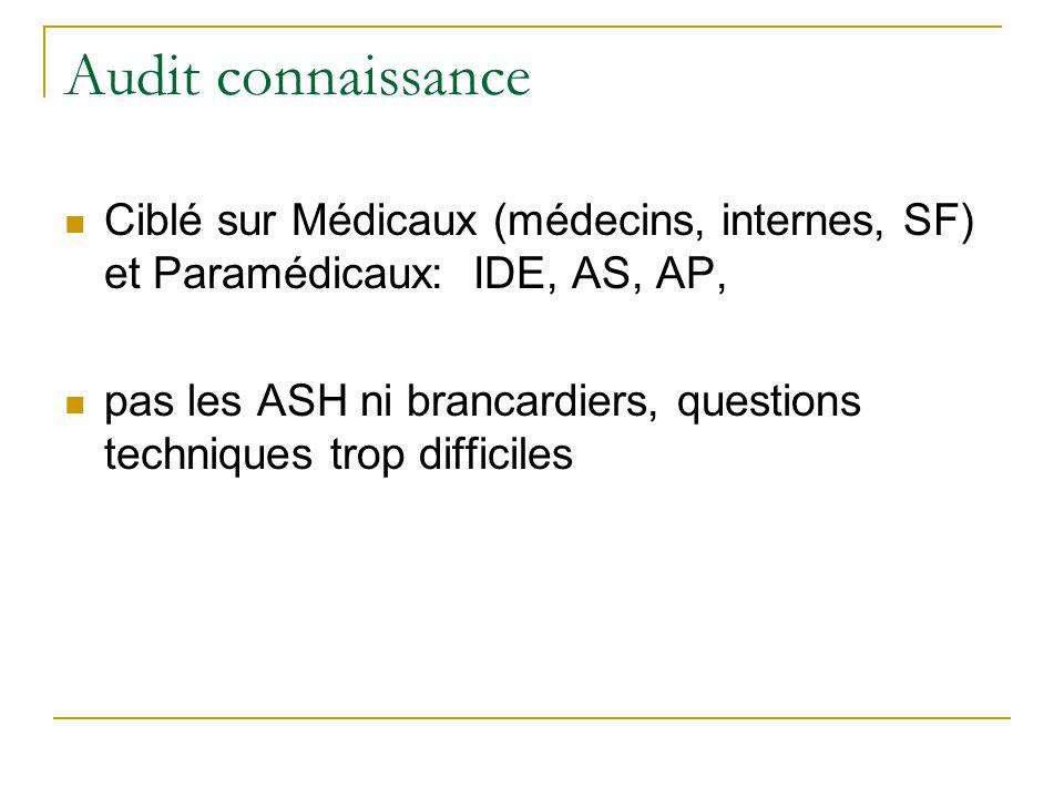 Audit connaissance Ciblé sur Médicaux (médecins, internes, SF) et Paramédicaux: IDE, AS, AP,