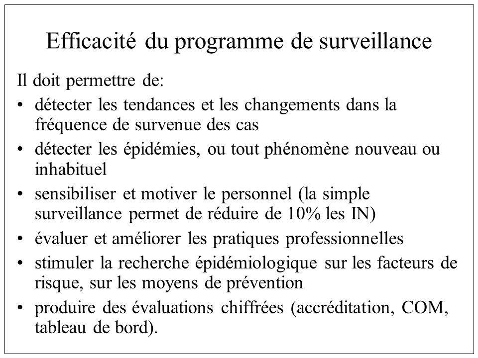 Efficacité du programme de surveillance