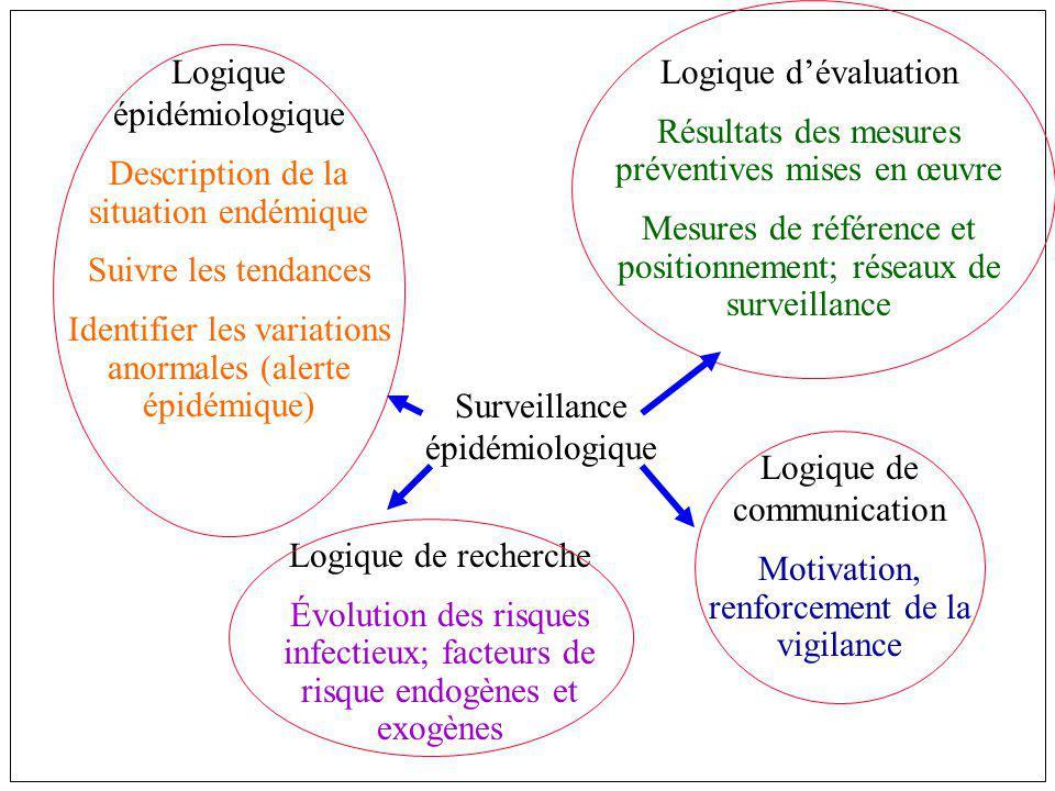 Logique épidémiologique Description de la situation endémique