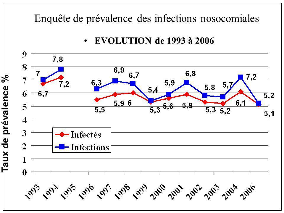 Enquête de prévalence des infections nosocomiales