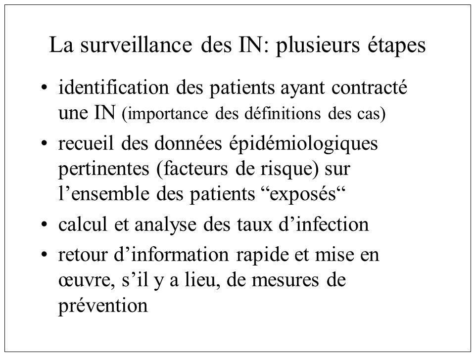 La surveillance des IN: plusieurs étapes