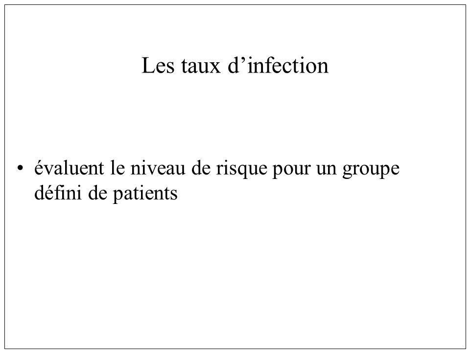 Les taux d'infection évaluent le niveau de risque pour un groupe défini de patients