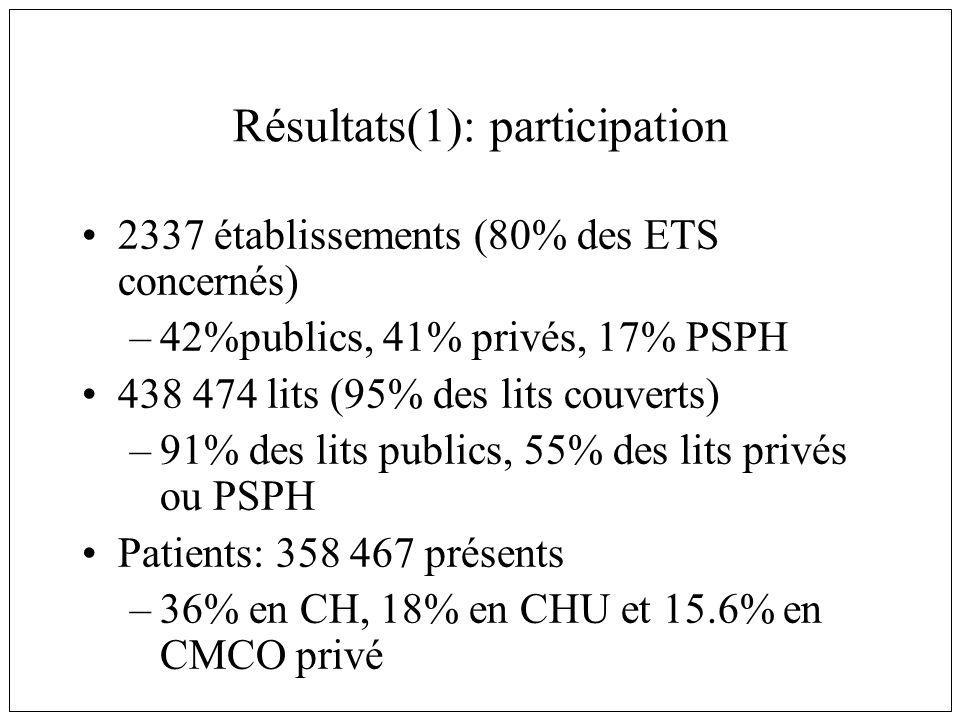Résultats(1): participation