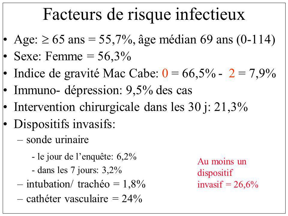 Facteurs de risque infectieux