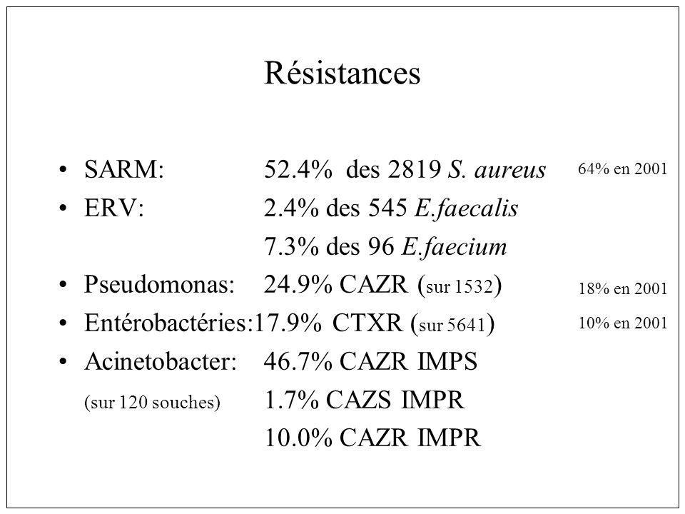Résistances SARM: 52.4% des 2819 S. aureus