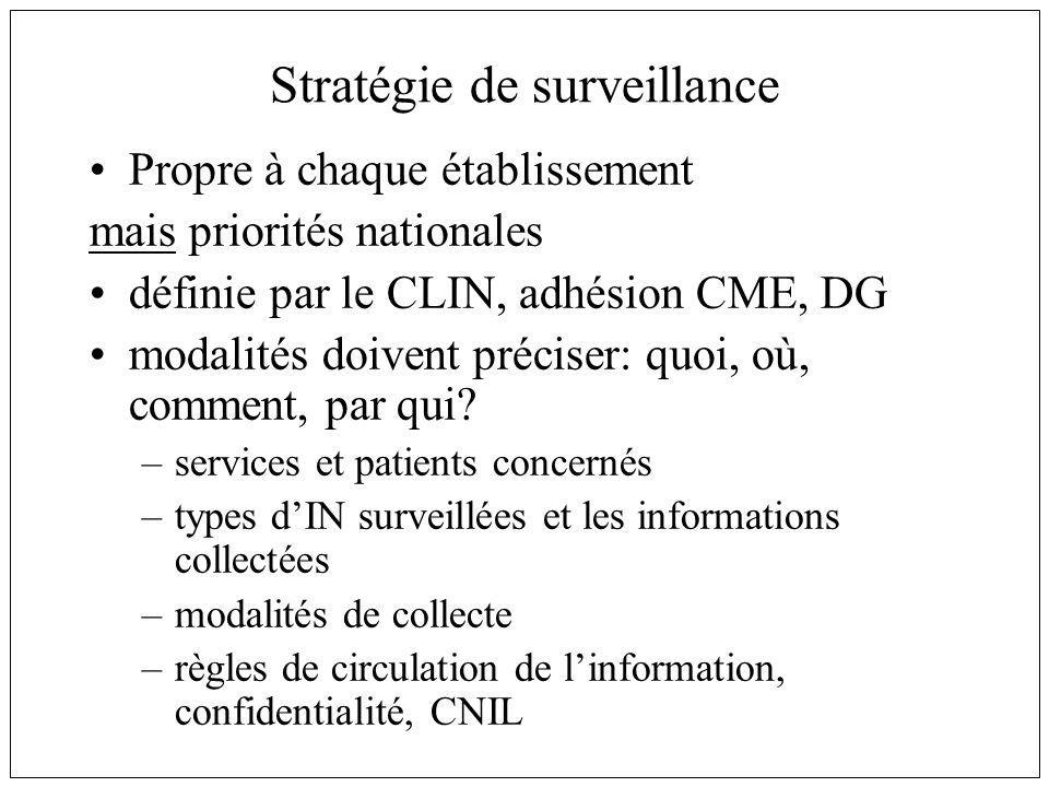 Stratégie de surveillance