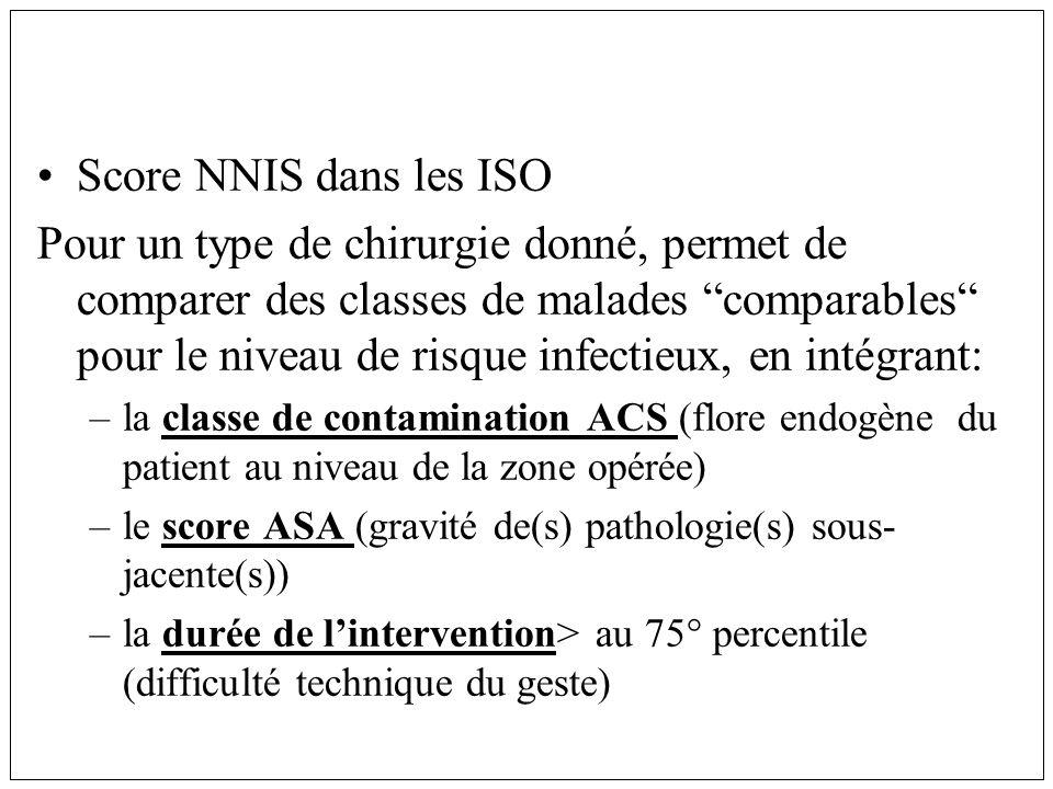 Score NNIS dans les ISO