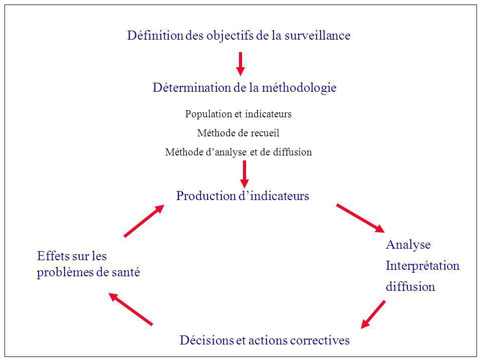 Définition des objectifs de la surveillance