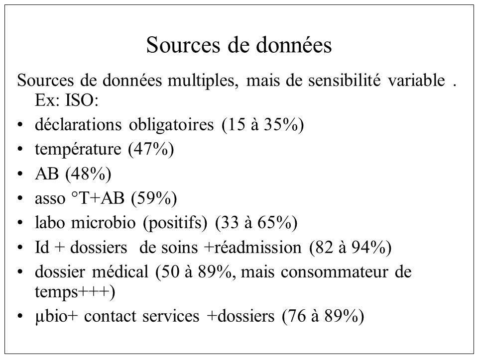 Sources de données Sources de données multiples, mais de sensibilité variable . Ex: ISO: déclarations obligatoires (15 à 35%)