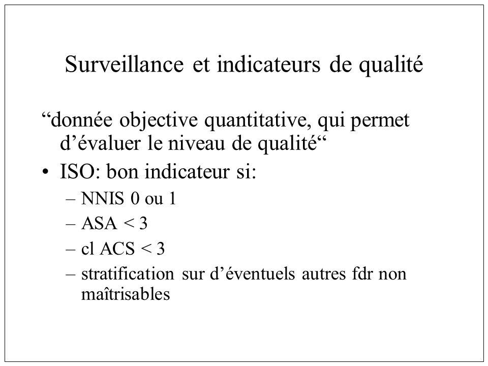 Surveillance et indicateurs de qualité