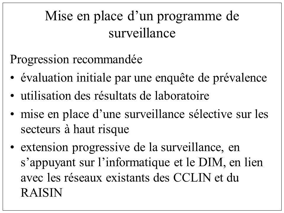 Mise en place d'un programme de surveillance