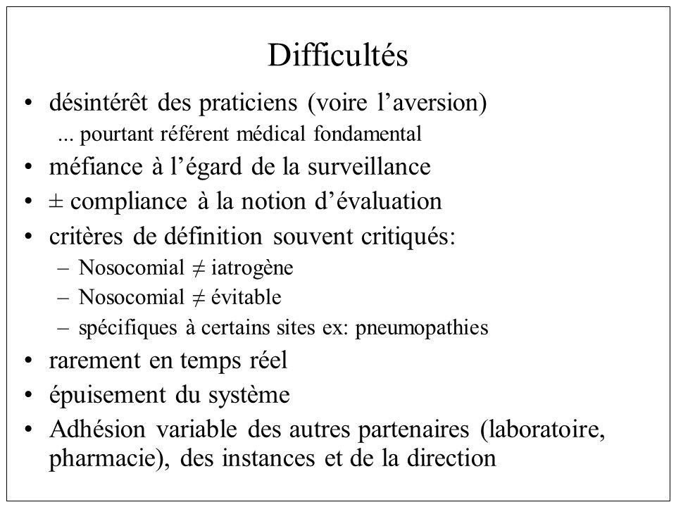 Difficultés désintérêt des praticiens (voire l'aversion)