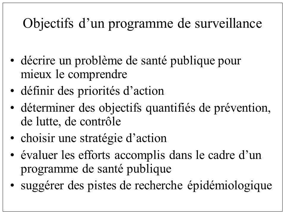 Objectifs d'un programme de surveillance