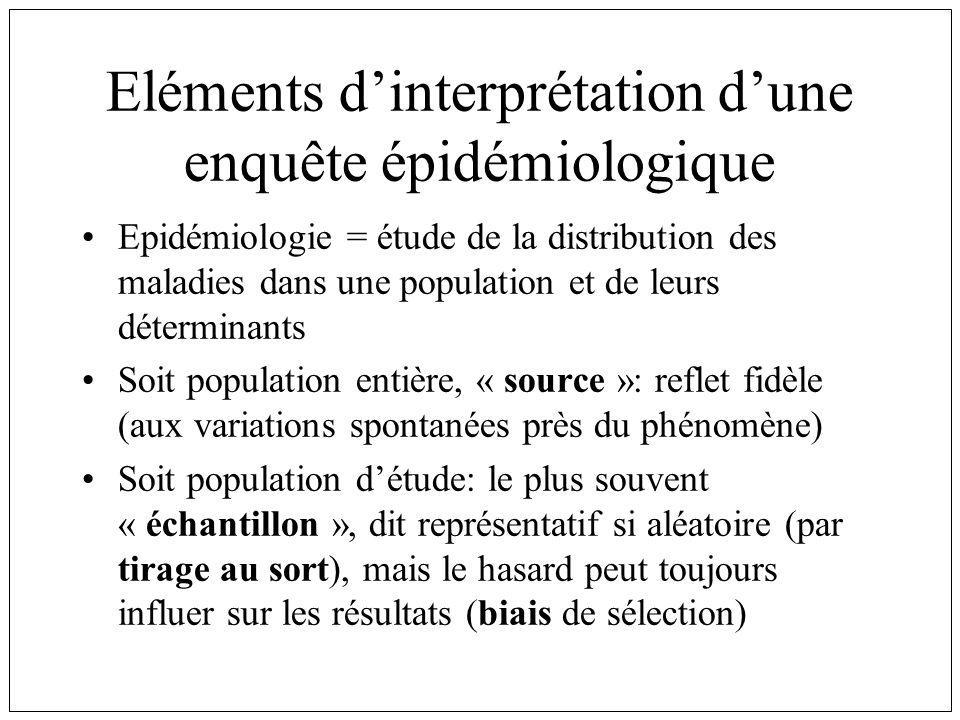Eléments d'interprétation d'une enquête épidémiologique