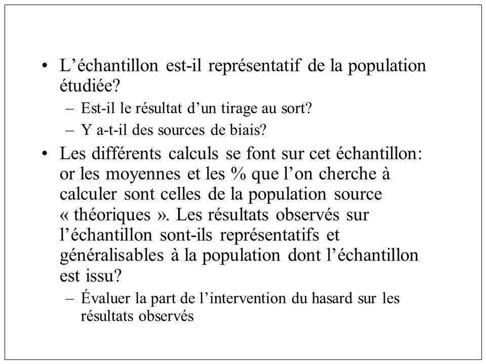 L'échantillon est-il représentatif de la population étudiée
