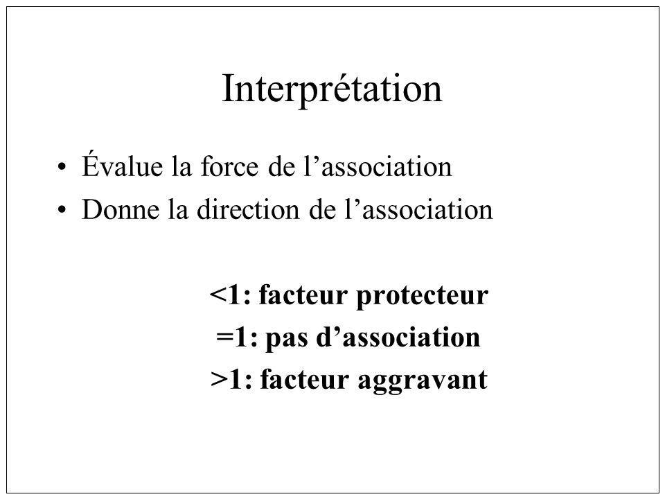 <1: facteur protecteur >1: facteur aggravant