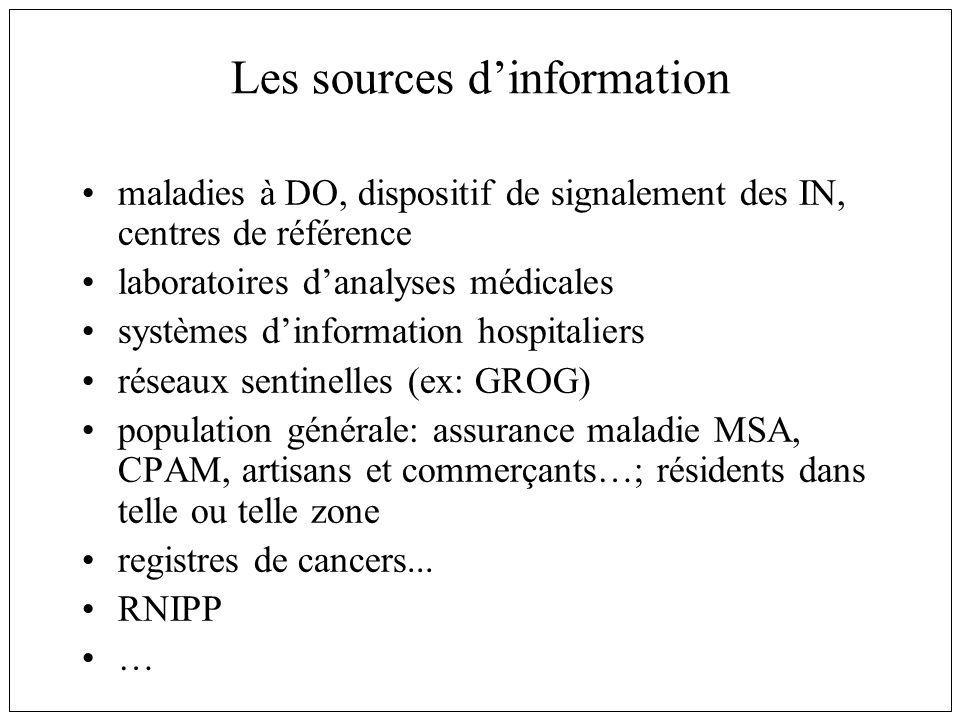Les sources d'information