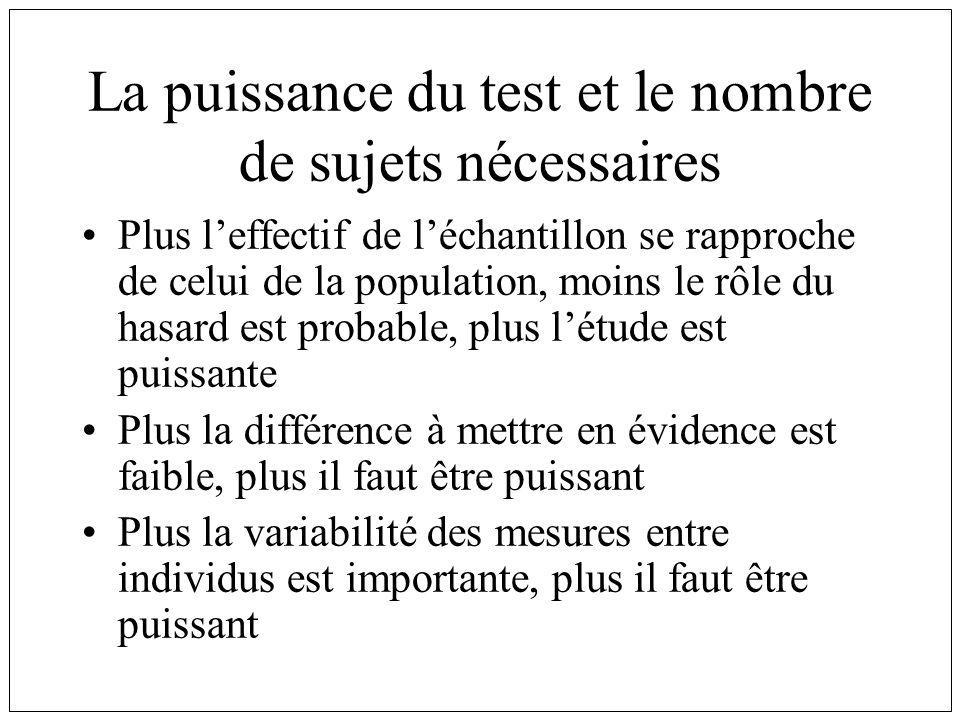 La puissance du test et le nombre de sujets nécessaires
