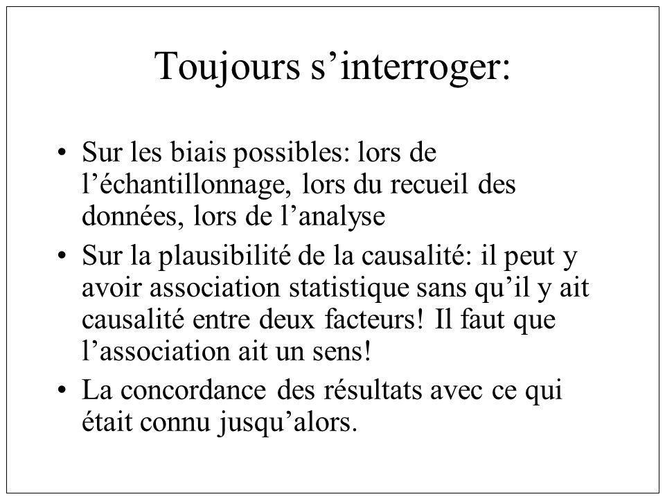 Toujours s'interroger: