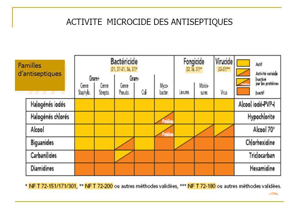 ACTIVITE MICROCIDE DES ANTISEPTIQUES