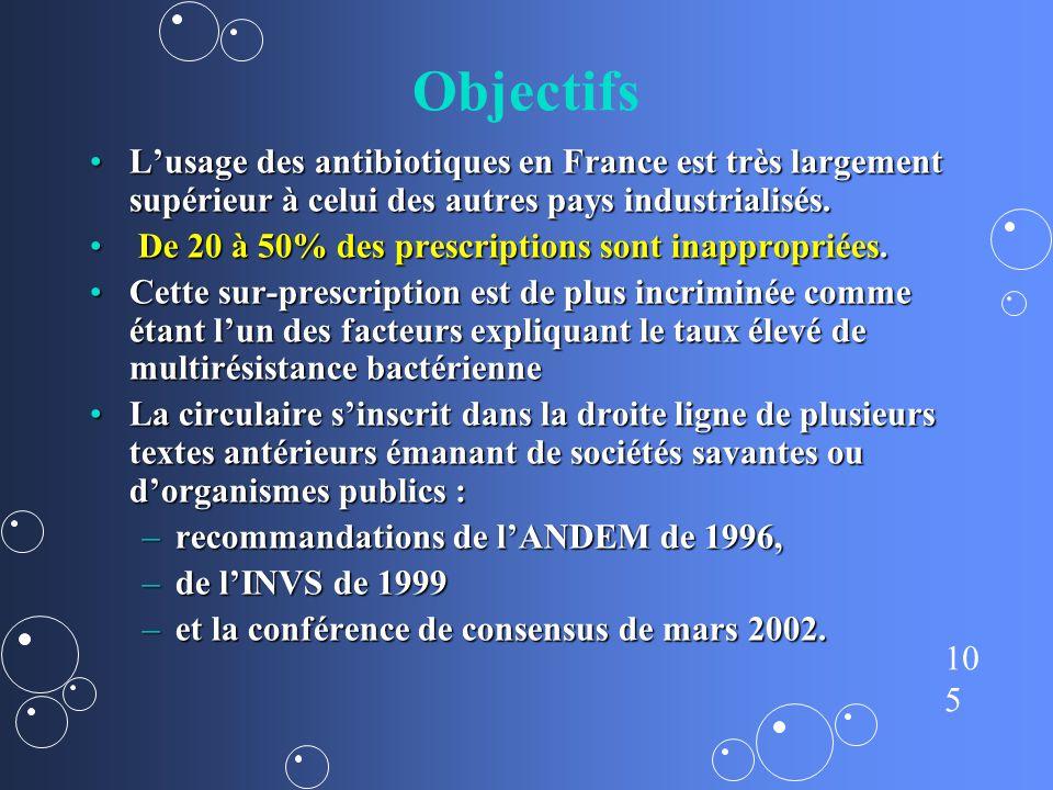 Objectifs L'usage des antibiotiques en France est très largement supérieur à celui des autres pays industrialisés.