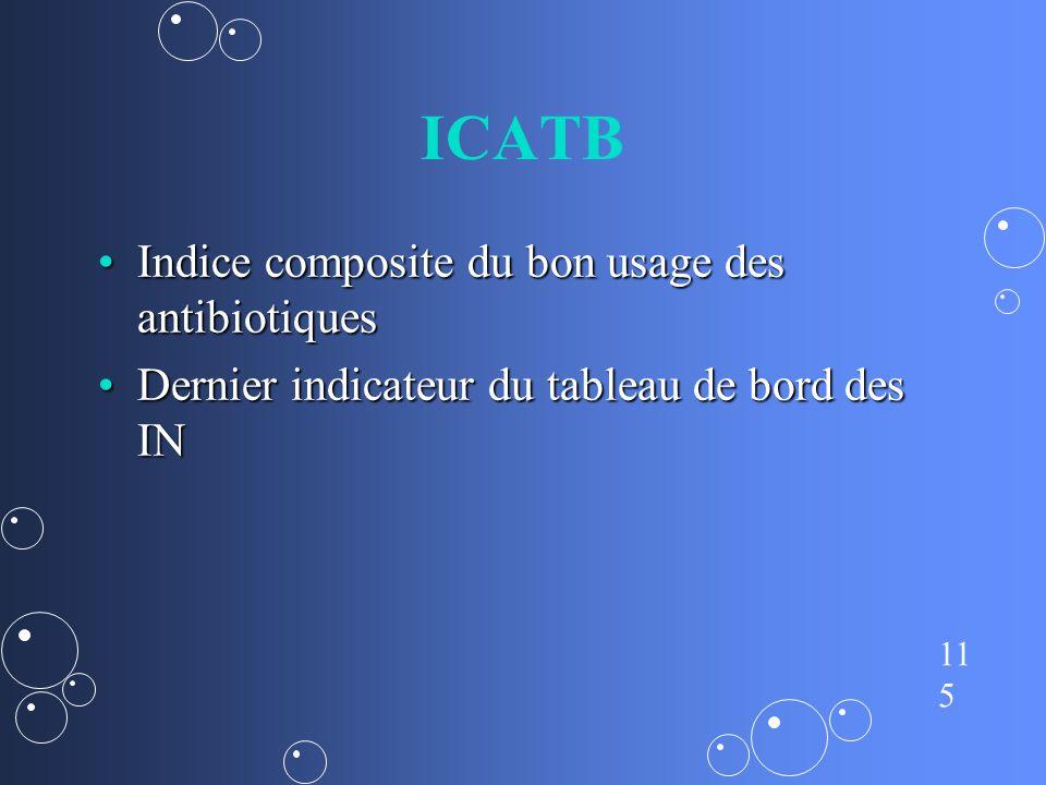ICATB Indice composite du bon usage des antibiotiques