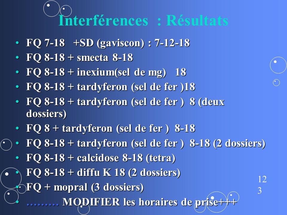 Interférences : Résultats