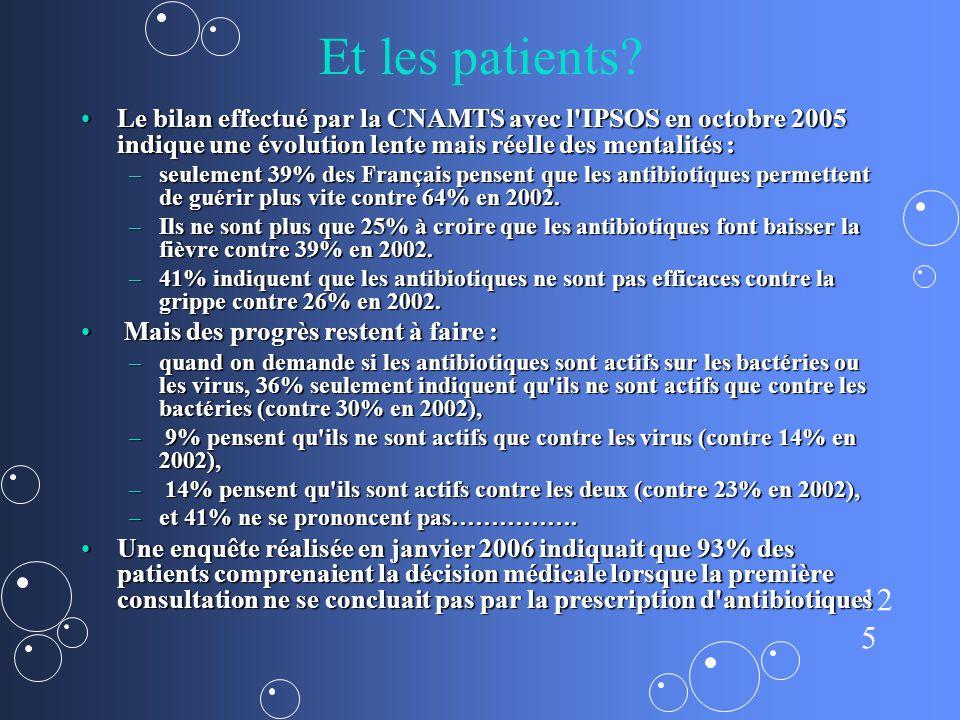 Et les patients Le bilan effectué par la CNAMTS avec l IPSOS en octobre 2005 indique une évolution lente mais réelle des mentalités :