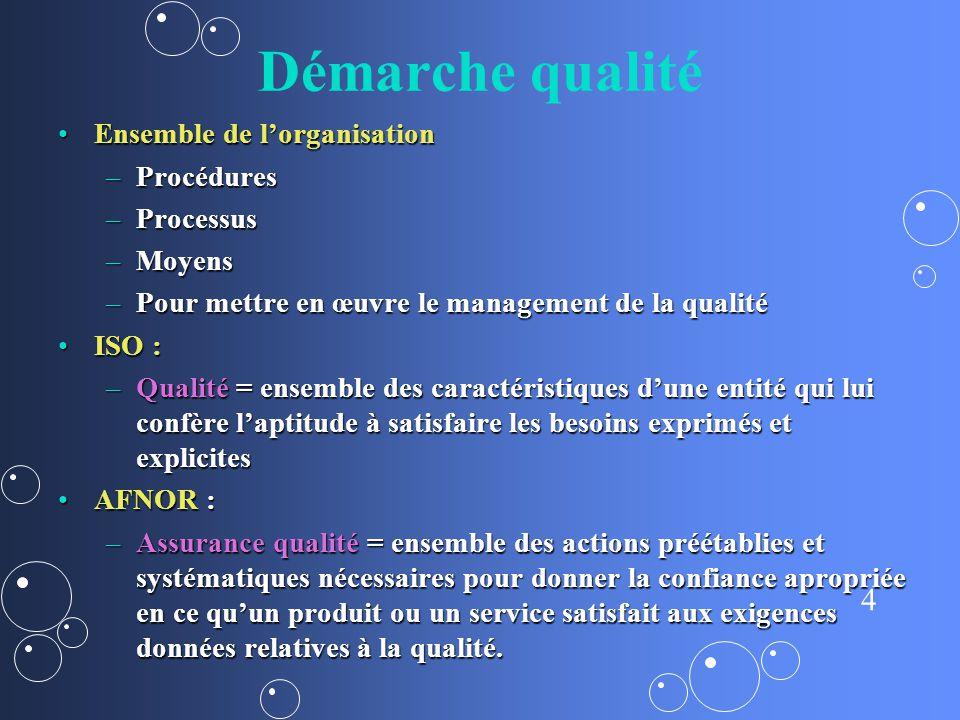 Démarche qualité Ensemble de l'organisation Procédures Processus
