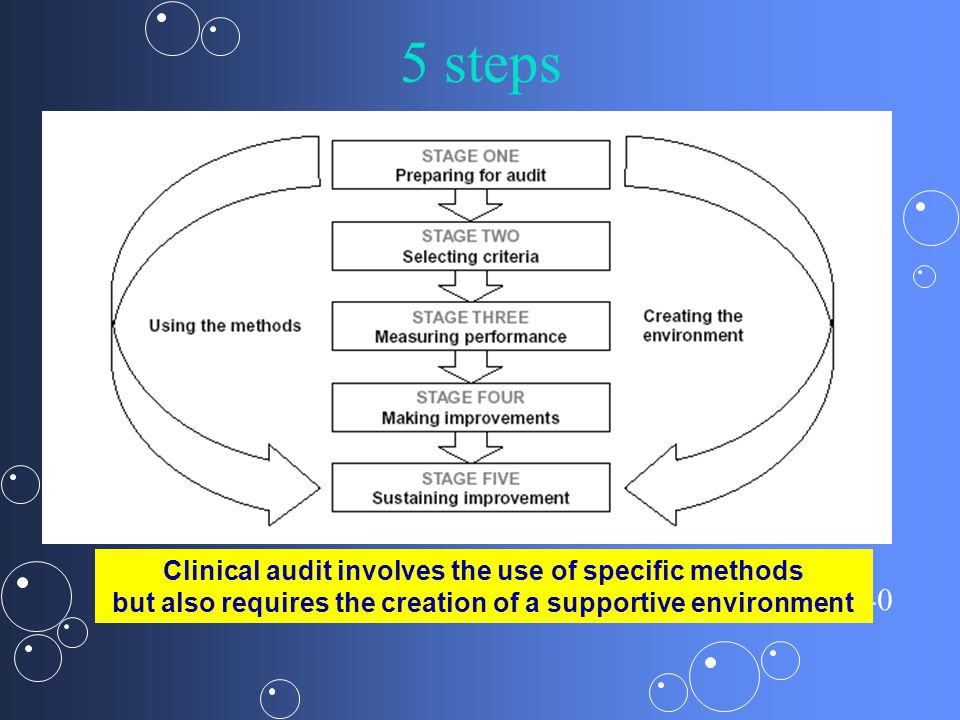5 steps Clinical audit involves the use of specific methods