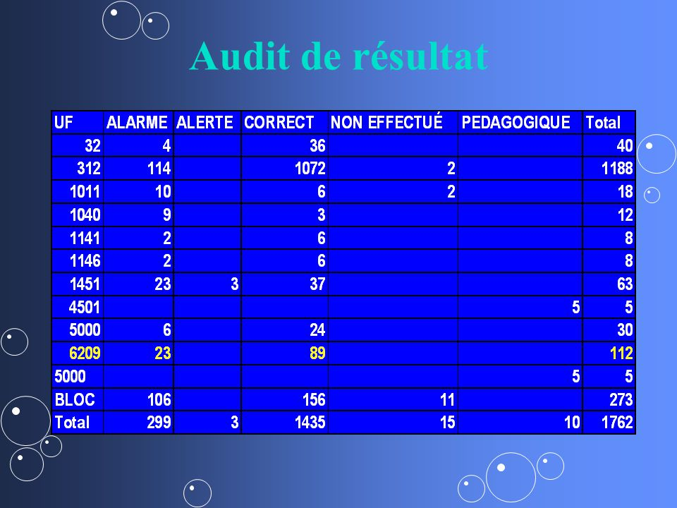 Audit de résultat