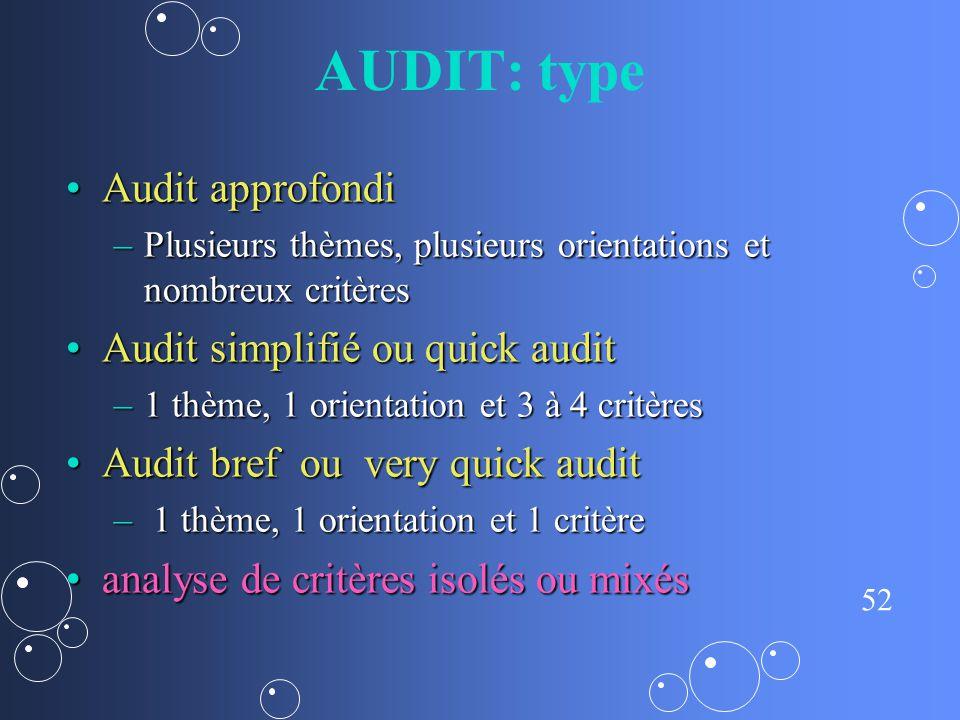 AUDIT: type Audit approfondi Audit simplifié ou quick audit