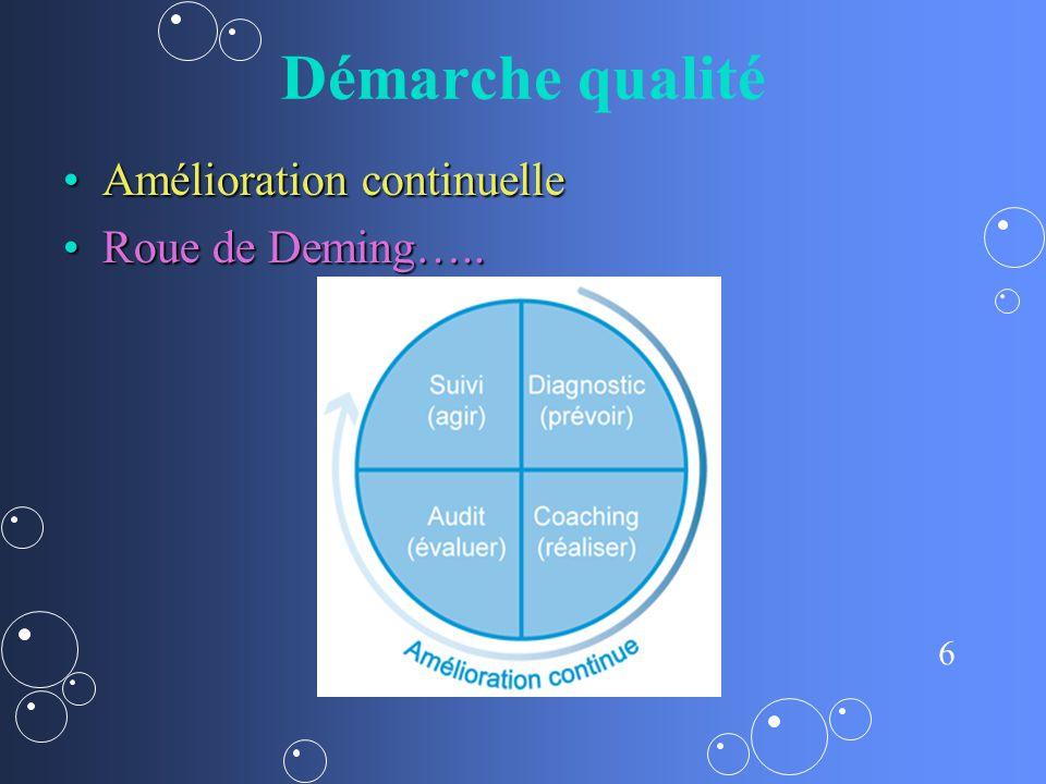 Démarche qualité Amélioration continuelle Roue de Deming…..