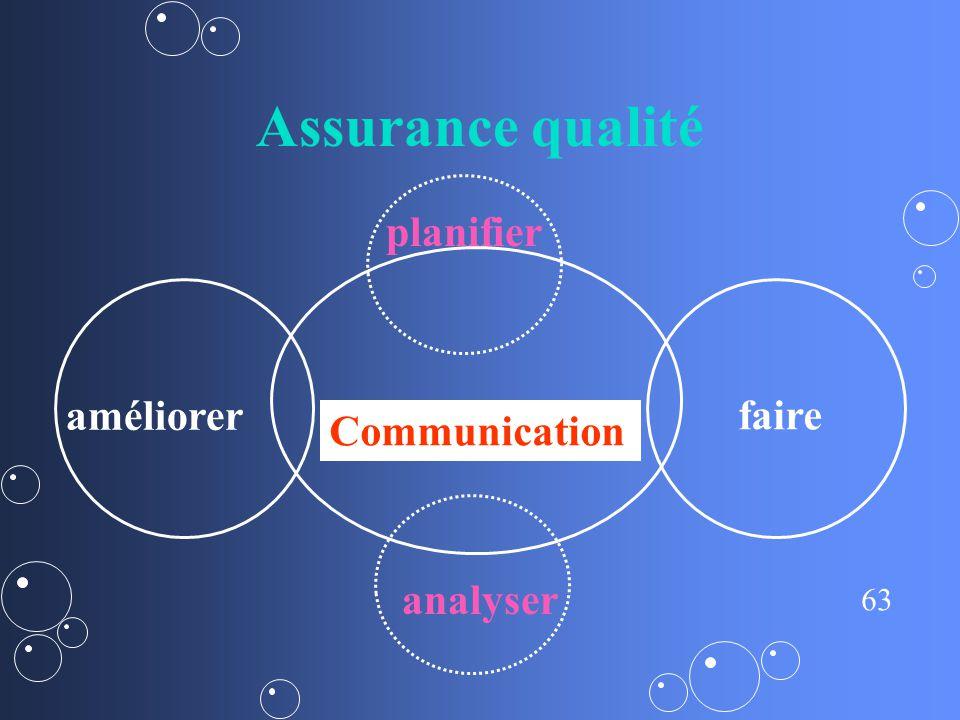 Assurance qualité planifier améliorer faire Communication analyser 3