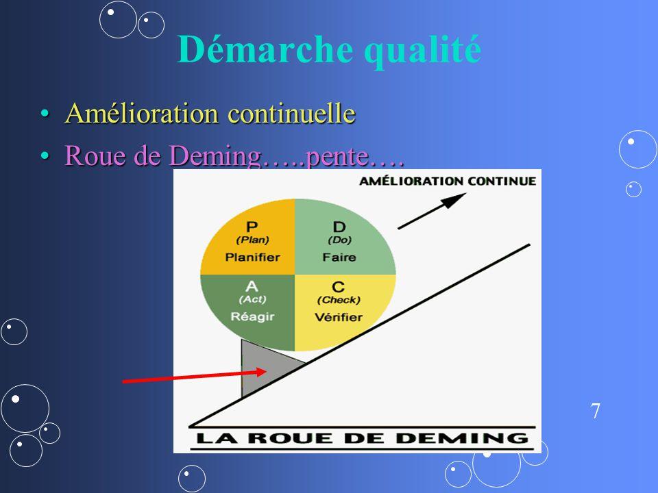 Démarche qualité Amélioration continuelle Roue de Deming…..pente….