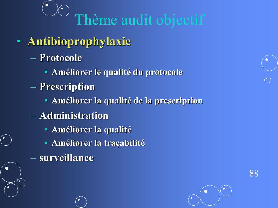 Thème audit objectif Antibioprophylaxie Protocole Prescription