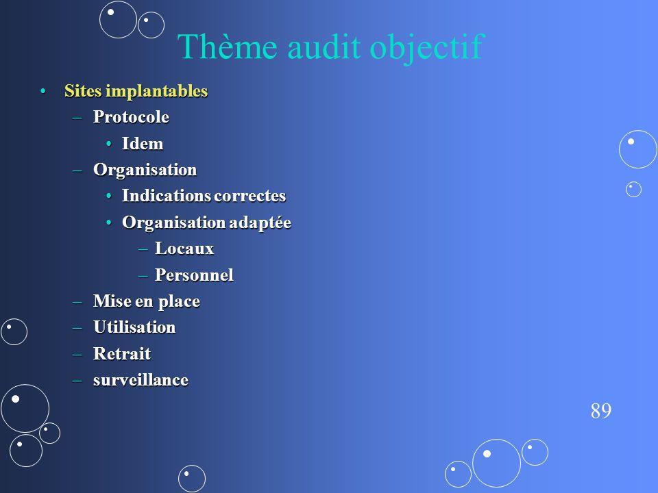Thème audit objectif Sites implantables Protocole Idem Organisation