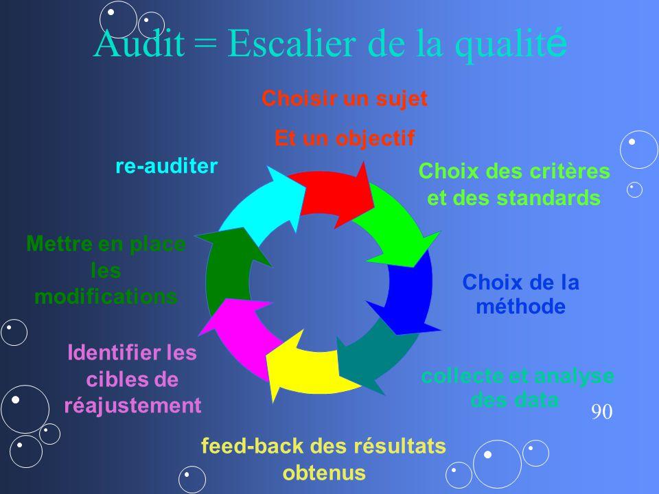 Audit = Escalier de la qualité