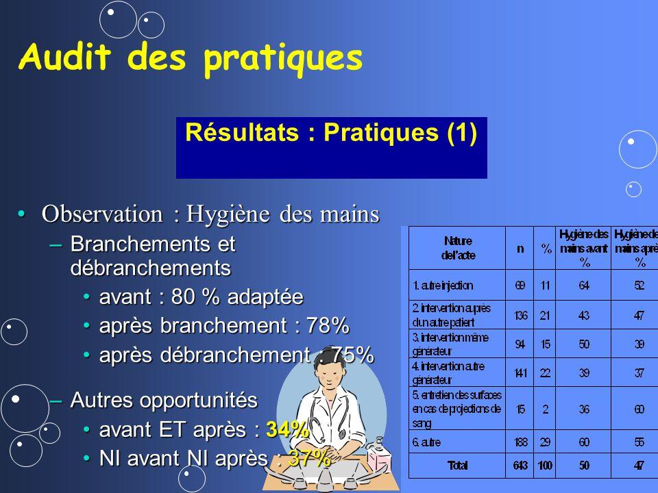 Résultats : Pratiques (1)